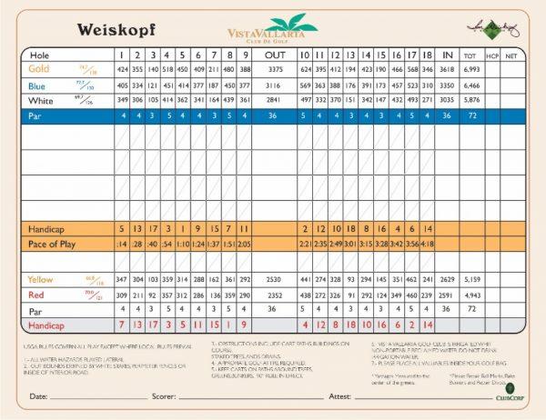 wieskopf scorecard